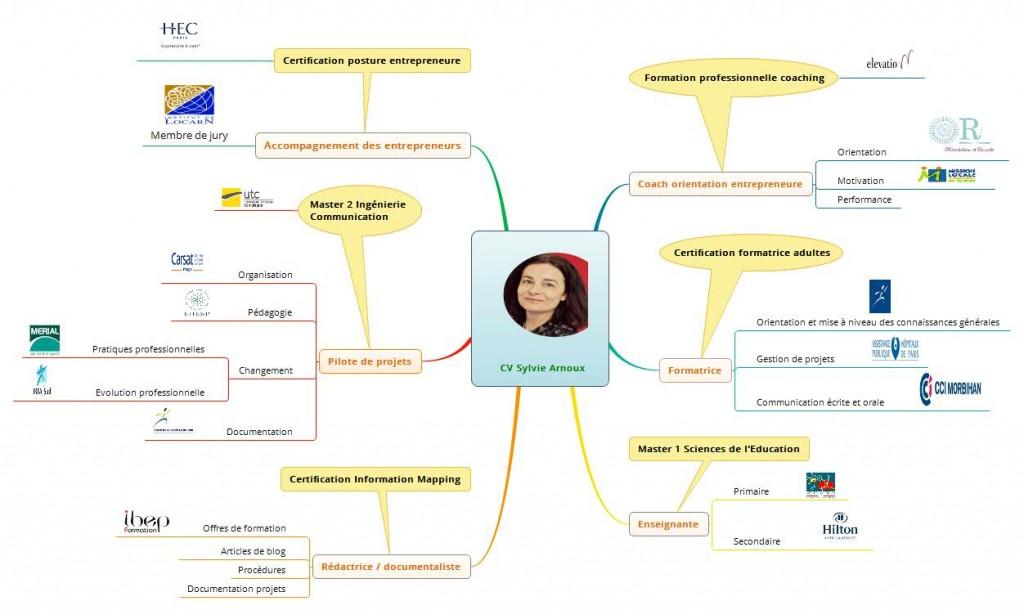 CV Sylvie Arnoux
